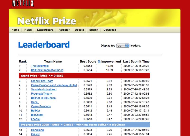 NetflixLeaderboard